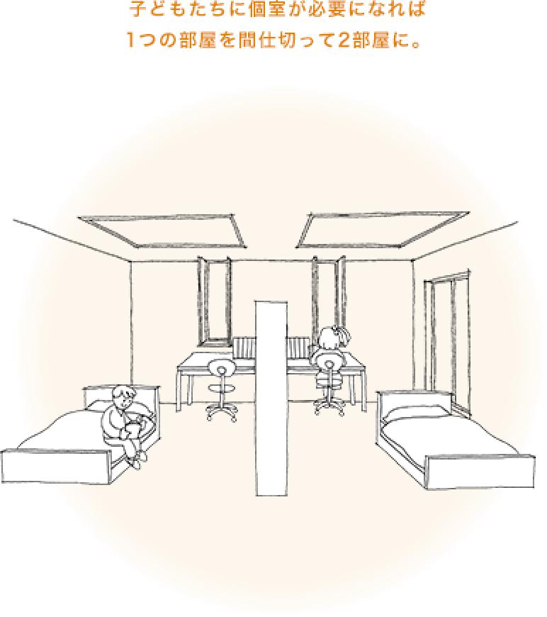 子どもたちに個室が必要になれば1つの部屋を間仕切って2部屋に。