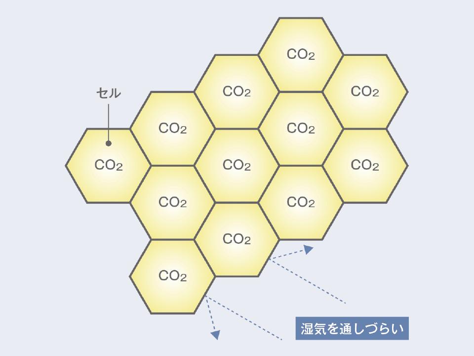 硬質ウレタンフォームは、独立気泡フォームで、小さな硬い泡(セル)が独立した気泡となっている